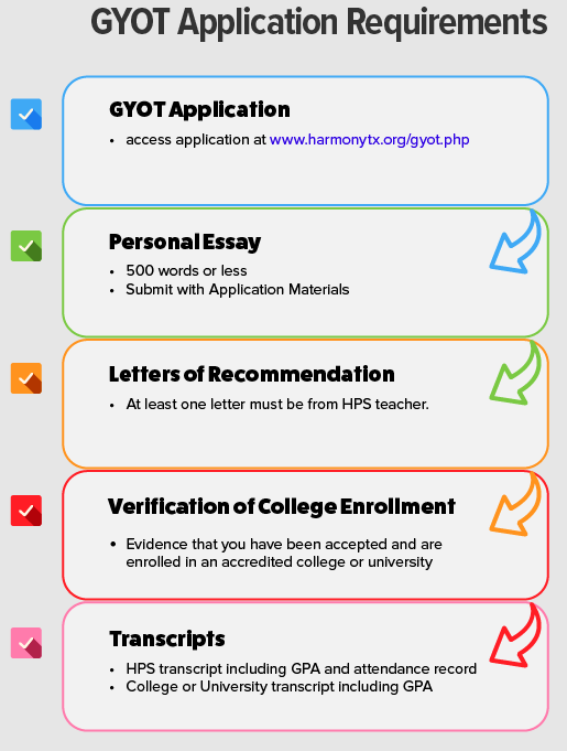 GYOT Requirements, also written below